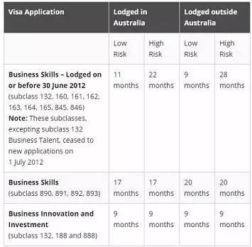 892签证的审理周期到底有多久?