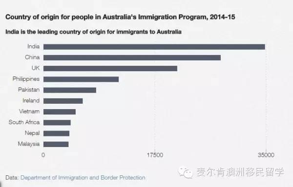 2014-2015财政年的移民官方数据