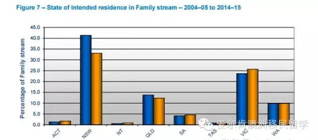 家庭移民数据