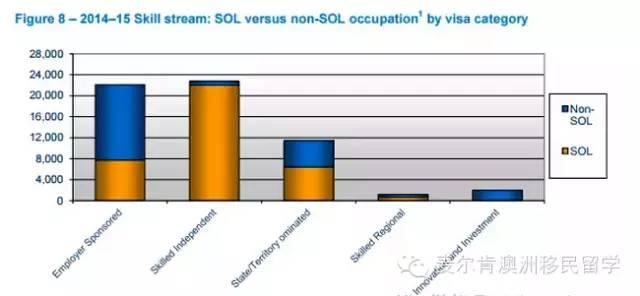 雇主担保和独立技术移民数量